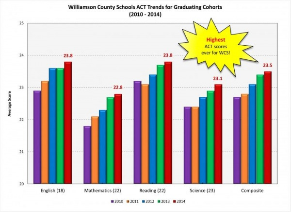 WCS records highest ACT composite for third consecutive year