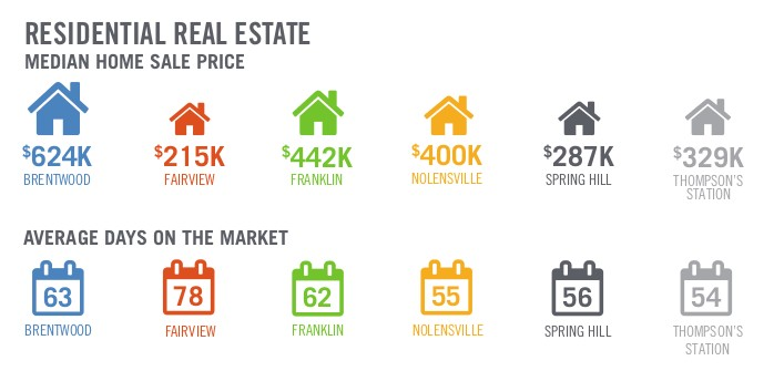 Demand for housing pushes prices higher in Williamson